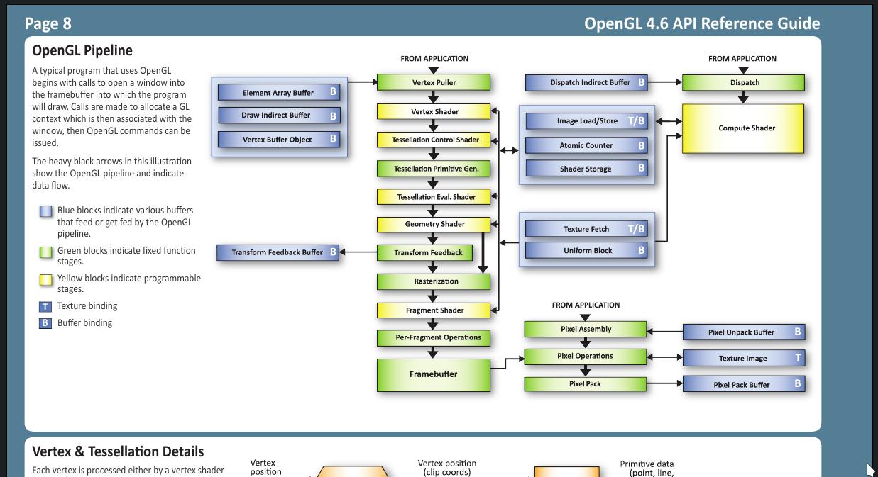 3D avec OpenGL et Python